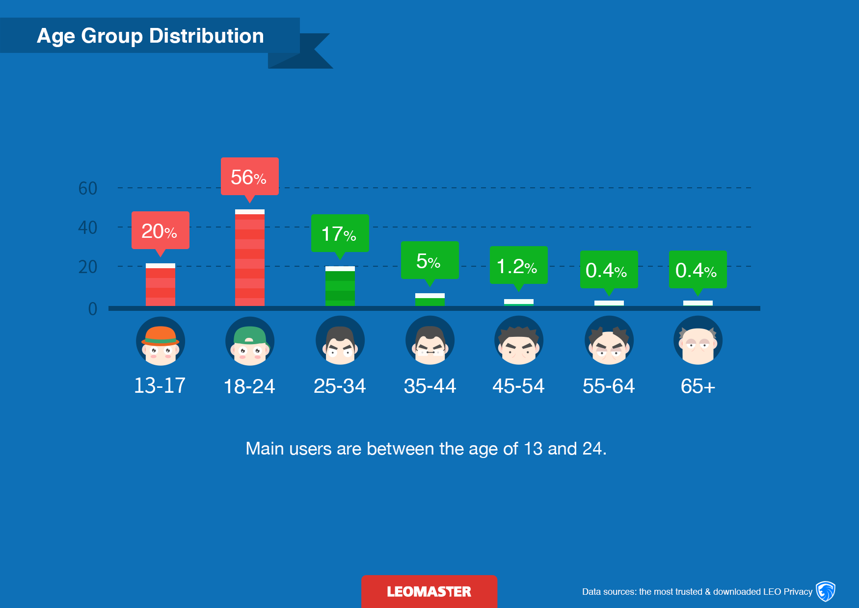 Age Group Distribution leo Apps
