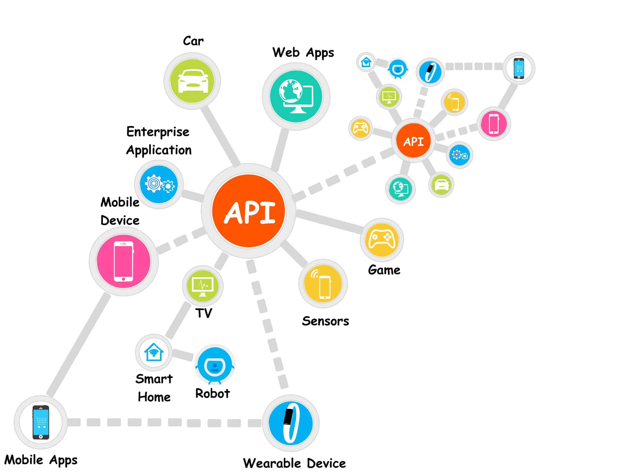 What is an API? (Application Programming Interface): API in Android & Java with Example