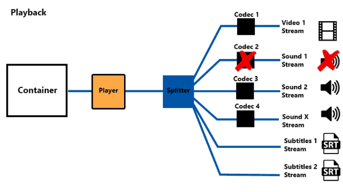What Is Codec?